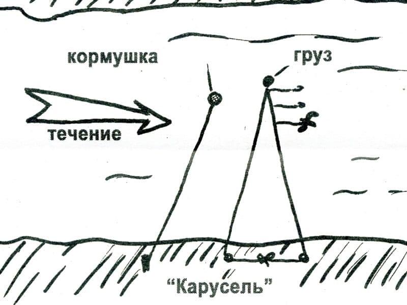 Донка карусель (возвратная донка)