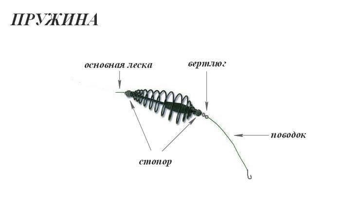 Фидерный монтаж - пружина