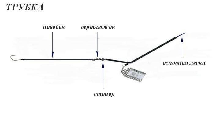Фидерный монтаж - трубка