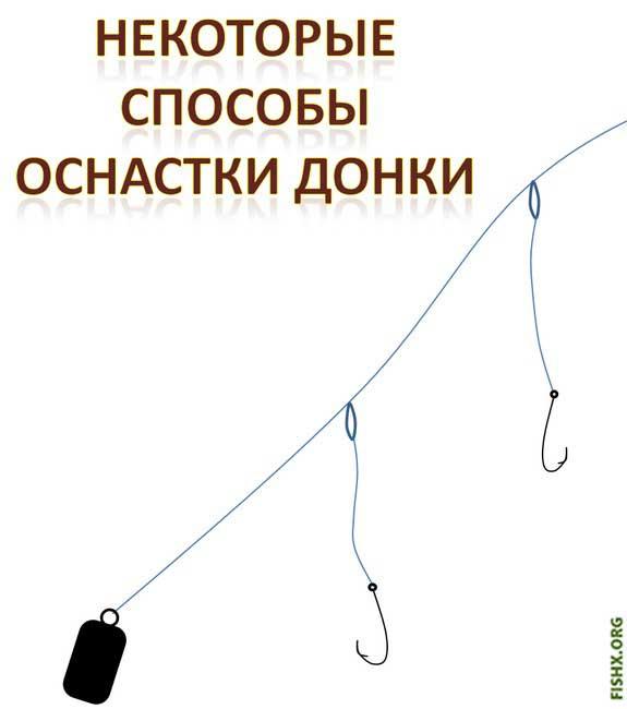 Донка, советы и оснастка