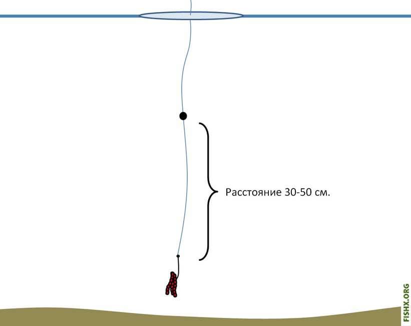 Метод ловли на мармышку