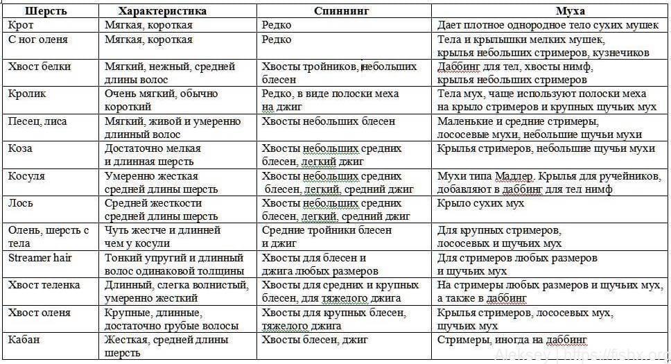 Таблица подходящего материала для рыболовных мух