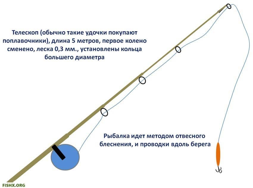 Ловля щуки на телескопическую удочку
