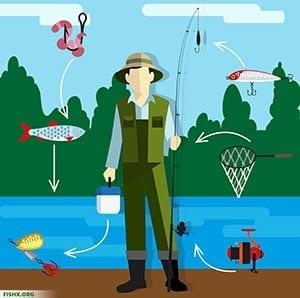 Снасти и способы ловли рыбы