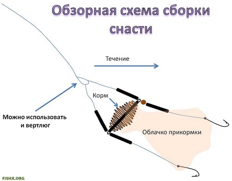 Как можно смонтировать кормушку для донки(фидера)